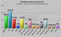 Νέα δημοσκόπηση Pulse. Εννέα κόμματα στη Βουλή