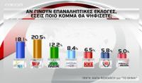 Καθαρά μπροστά ο ΣΥΡΙΖΑ και σε τρίτο συνεχόμενο γκάλοπ