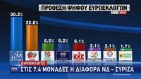 Δημοσκόπηση: Ποιοι εκλέγονται Ευρωβουλευτές από τον ΣΥΡΙΖΑ και την Ν.Δ.