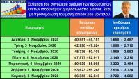 Μαθηματικό μοντέλο Νίκου Καρδούλα: Πρόβλεψη κρουσμάτων κορωνοϊού τρέχουσας εβδομάδας