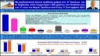 Έρευνα πρόθεσης ψήφου Νίκου Καρδούλα: Στο 10% η διαφορά ΝΔ-ΣΥΡΙΖΑ στο Νομό Τρικάλων